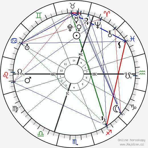 Hans Poelzig wikipedie wiki 2017, 2018 horoskop