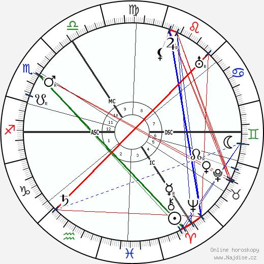 Hans Sarrasani wikipedie wiki 2018, 2019 horoskop