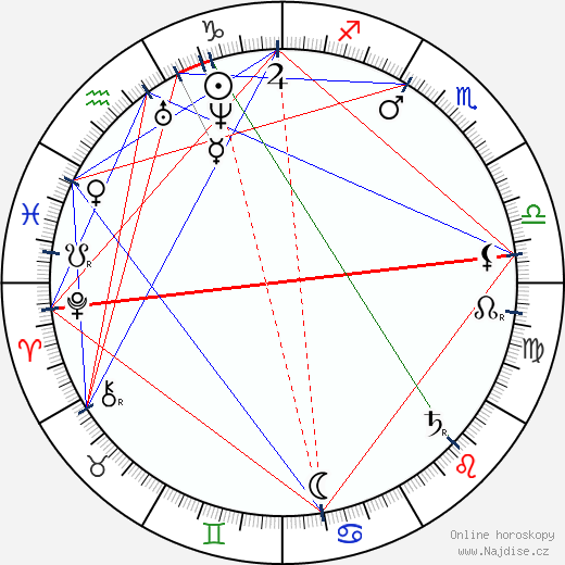 Hans von Bülow wikipedie wiki 2018, 2019 horoskop