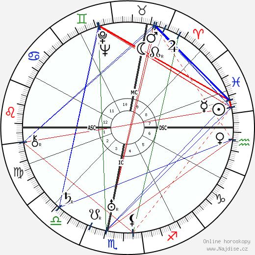 Hans Zulliger wikipedie wiki 2019, 2020 horoskop
