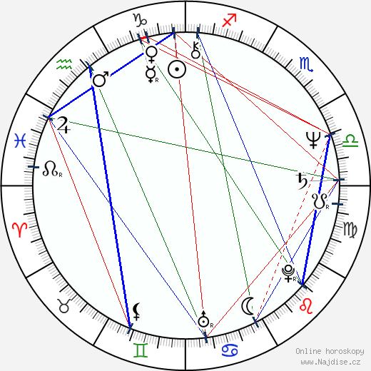 Hanuš Bor wikipedie wiki 2019, 2020 horoskop