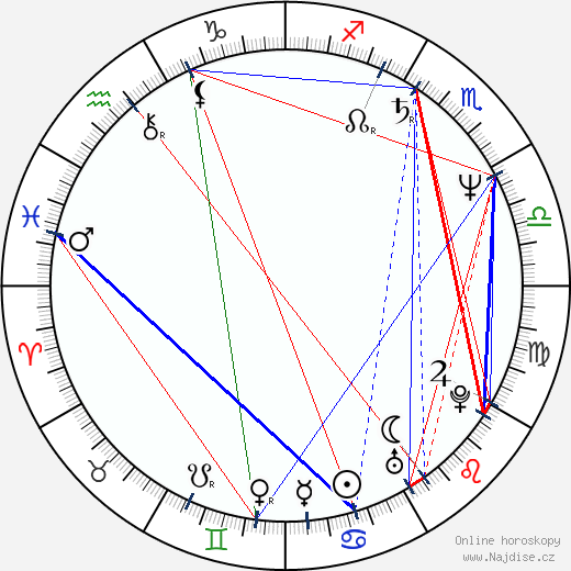 Harald Kloser wikipedie wiki 2017, 2018 horoskop