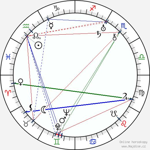Harald Svensson wikipedie wiki 2018, 2019 horoskop