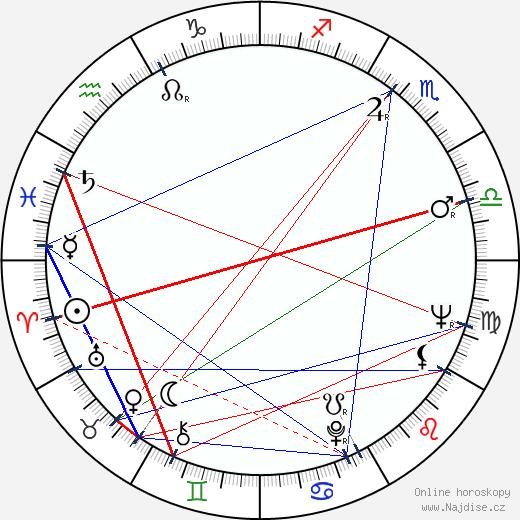 Harald Tusberg wikipedie wiki 2018, 2019 horoskop