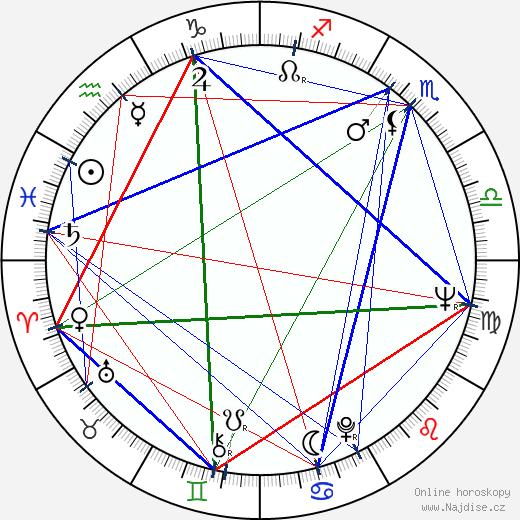 Harald V. wikipedie wiki 2018, 2019 horoskop