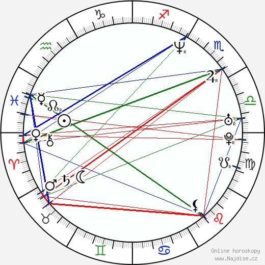 Haris Zambarloukos wikipedie wiki 2019, 2020 horoskop
