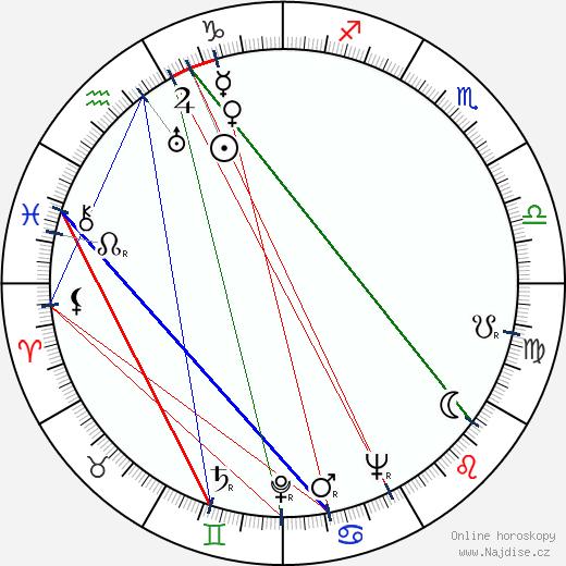 Harold Russell wikipedie wiki 2017, 2018 horoskop
