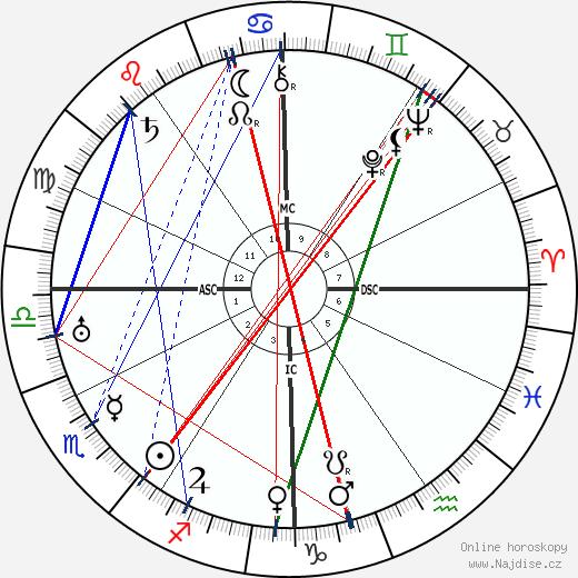Harpo Marx wikipedie wiki 2018, 2019 horoskop