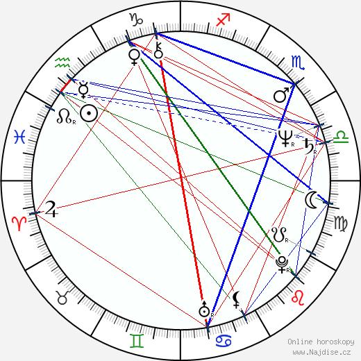 Harri Hyttinen wikipedie wiki 2018, 2019 horoskop
