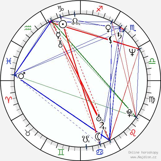Harriet Sansom Harris wikipedie wiki 2020, 2021 horoskop