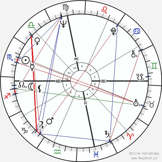 Harris Yulin wikipedie wiki 2019, 2020 horoskop