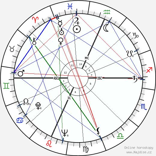 Harry Belafonte wikipedie wiki 2019, 2020 horoskop