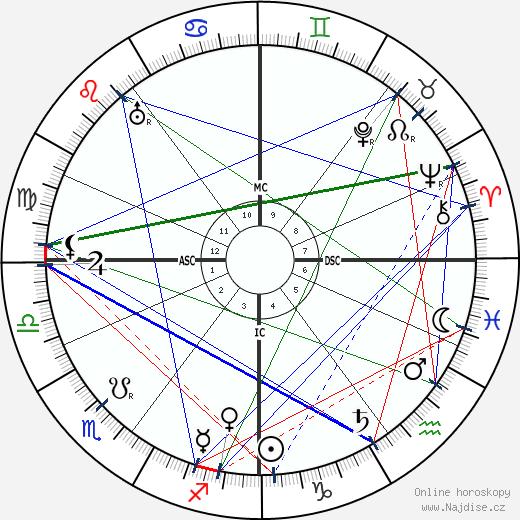 Harry Brittain wikipedie wiki 2018, 2019 horoskop
