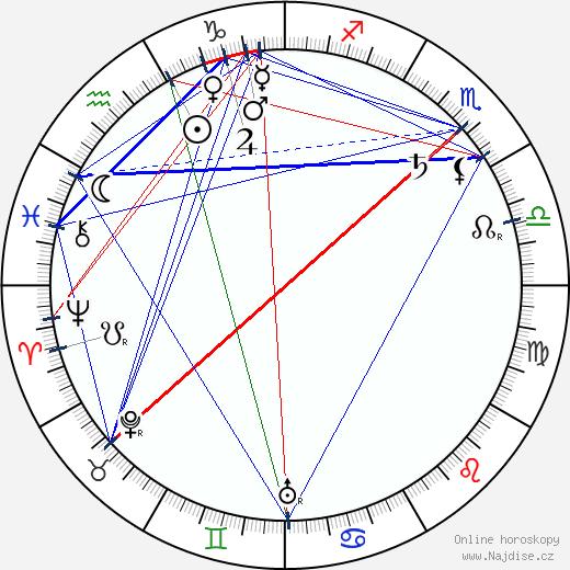 Harry Davenport wikipedie wiki 2019, 2020 horoskop