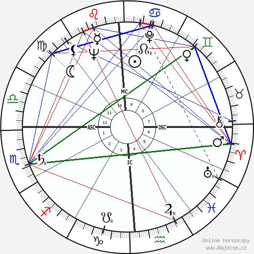 Harry Dean Stanton wikipedie wiki 2019, 2020 horoskop