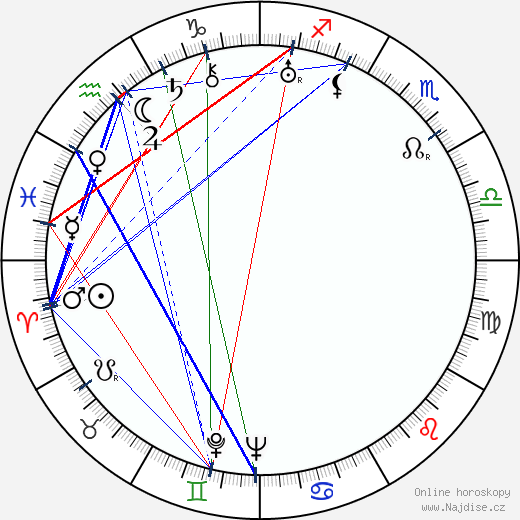 Harry Earles wikipedie wiki 2018, 2019 horoskop