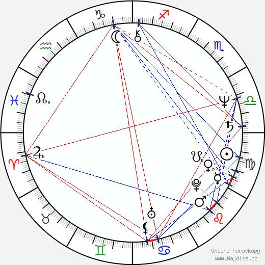 Harry Groener wikipedie wiki 2018, 2019 horoskop
