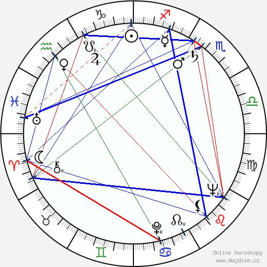 Harry Guardino wikipedie wiki 2020, 2021 horoskop