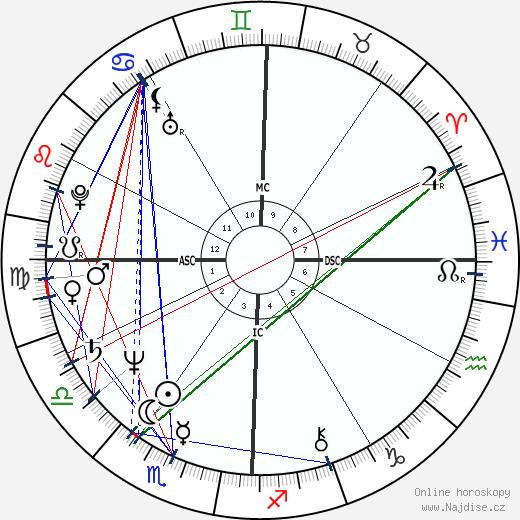 Harry Hamlin wikipedie wiki 2020, 2021 horoskop