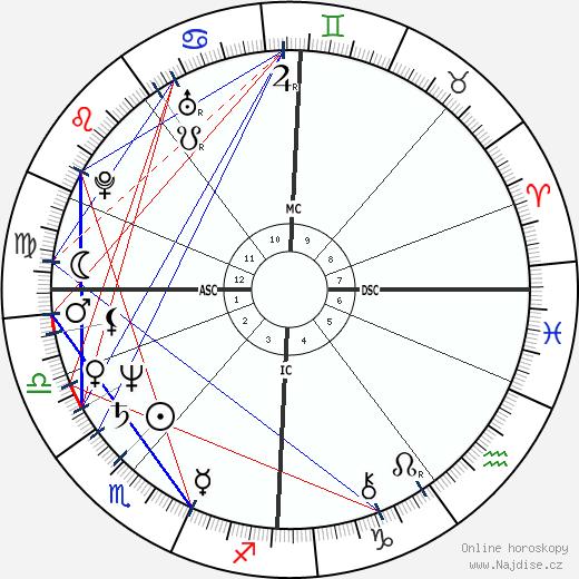 Harry Harkimo wikipedie wiki 2019, 2020 horoskop