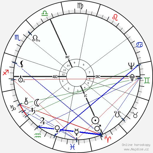 Harry Hickwire Foster wikipedie wiki 2019, 2020 horoskop