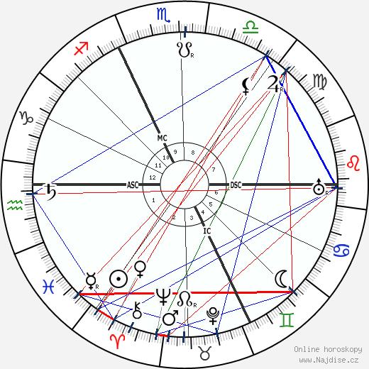Harry Houdini wikipedie wiki 2017, 2018 horoskop