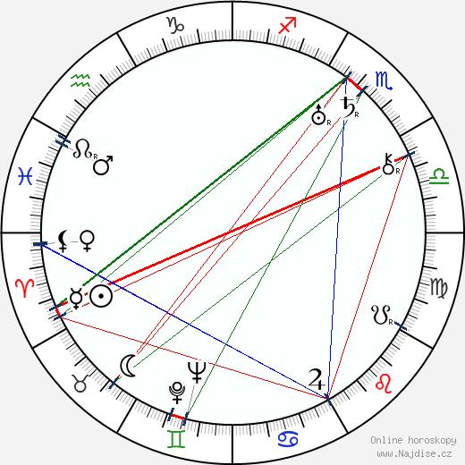 Harry Jackson wikipedie wiki 2018, 2019 horoskop