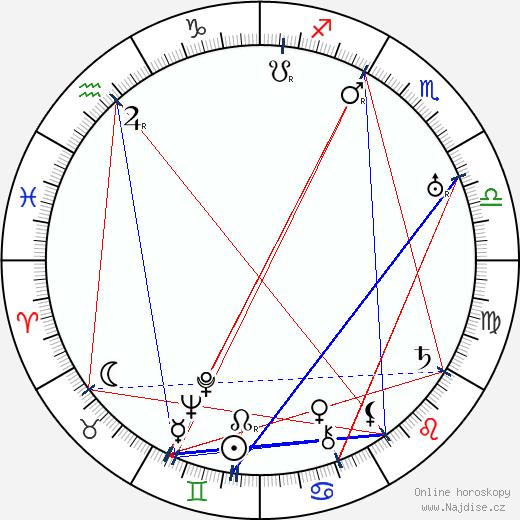 Harry Shannon wikipedie wiki 2019, 2020 horoskop