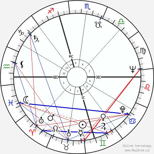 Harvey Milk wikipedie wiki 2018, 2019 horoskop