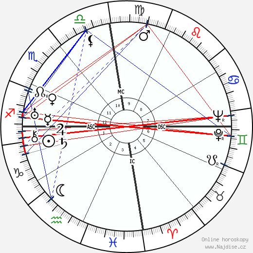 Hawayo Takata wikipedie wiki 2018, 2019 horoskop