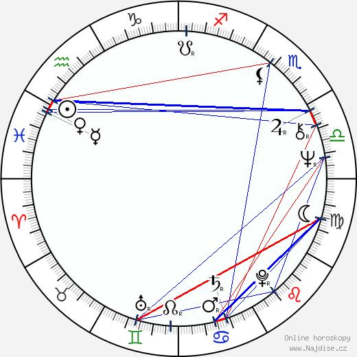 Haydée Balza wikipedie wiki 2019, 2020 horoskop