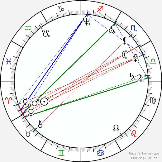 Hayden Christensen wikipedie wiki 2020, 2021 horoskop
