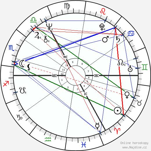 Hayley Mills wikipedie wiki 2020, 2021 horoskop