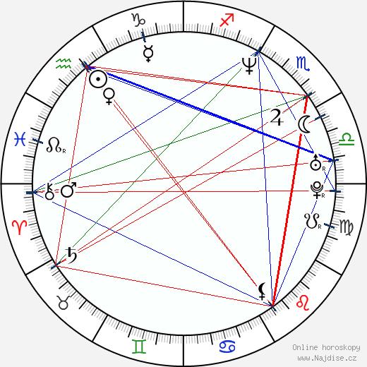 Heather Graham wikipedie wiki 2020, 2021 horoskop