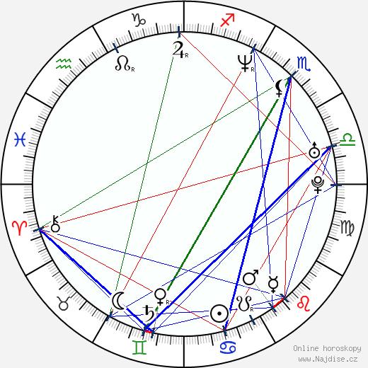 Heather Kafka wikipedie wiki 2018, 2019 horoskop