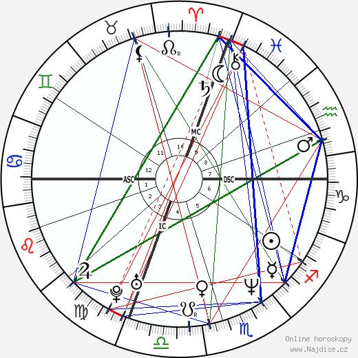 Heather Kahn wikipedie wiki 2018, 2019 horoskop