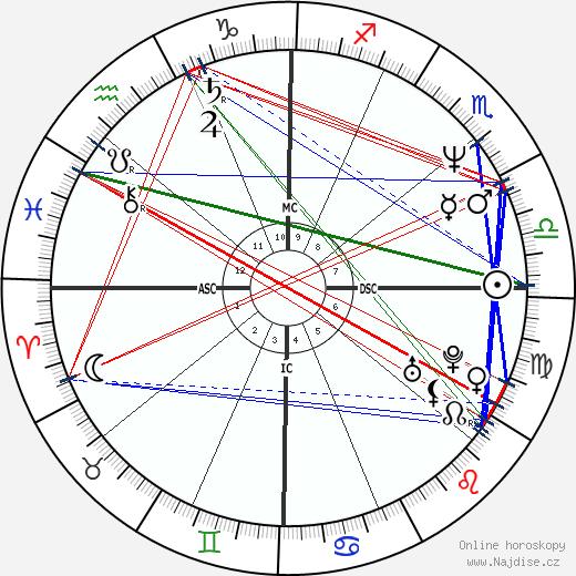 Heather Locklear wikipedie wiki 2020, 2021 horoskop