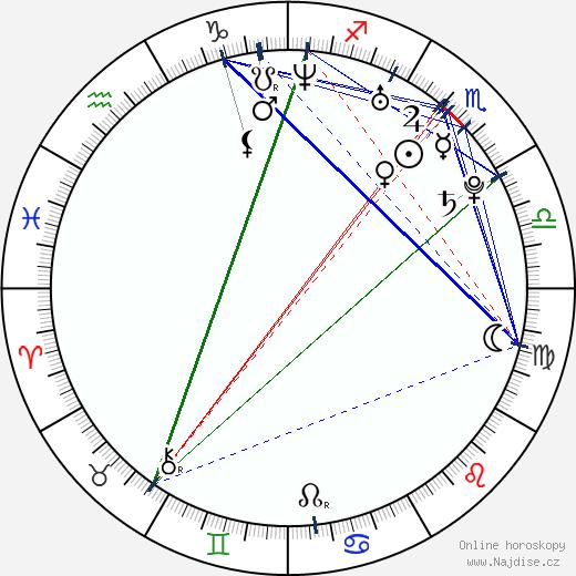 Heather Matarazzo wikipedie wiki 2019, 2020 horoskop