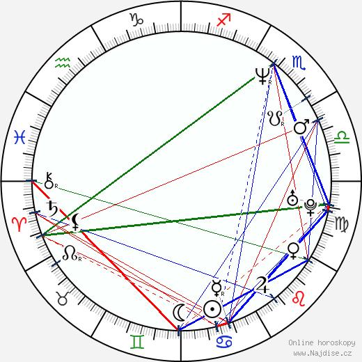 Heather Nova wikipedie wiki 2019, 2020 horoskop