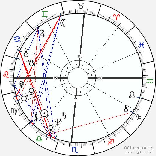Heather Watts wikipedie wiki 2020, 2021 horoskop