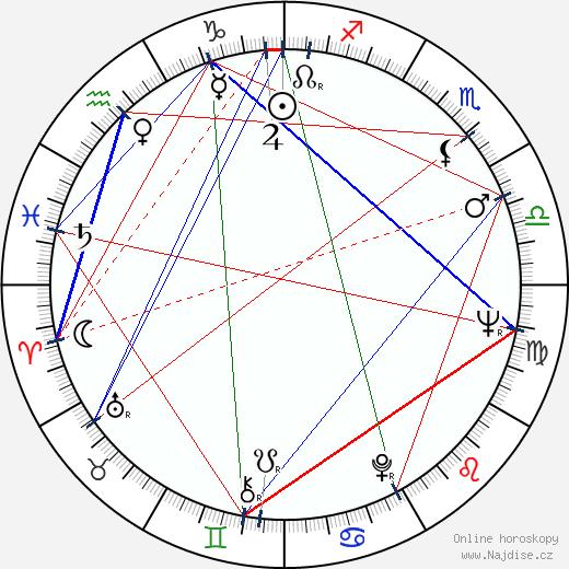Hector Elizondo wikipedie wiki 2018, 2019 horoskop