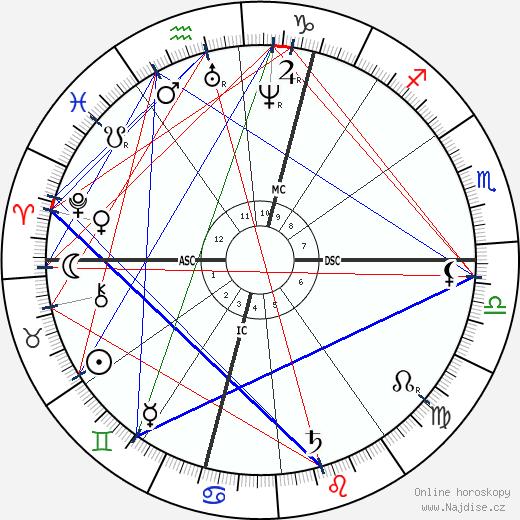 Hector Malot wikipedie wiki 2020, 2021 horoskop