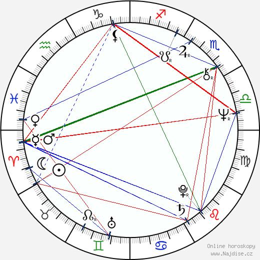 Hector wikipedie wiki 2017, 2018 horoskop