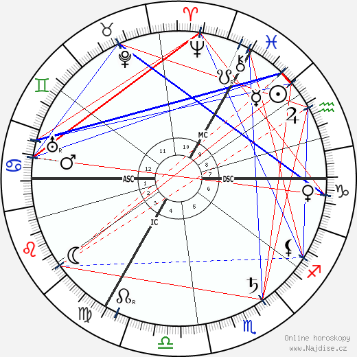 Hedwig Courths-Mahler wikipedie wiki 2020, 2021 horoskop