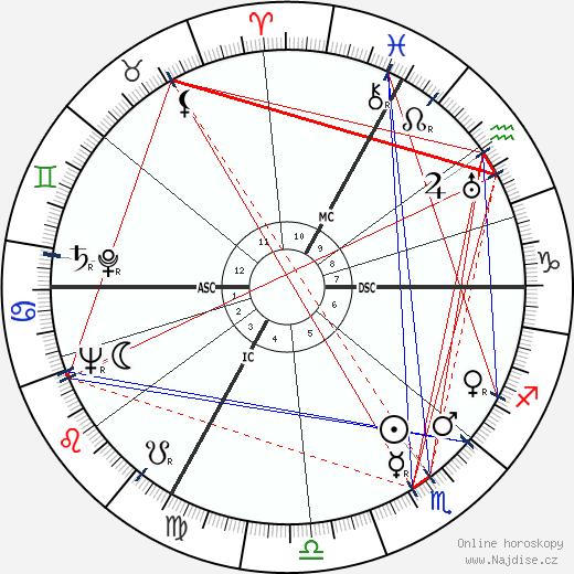 Hedy Kiesler wikipedie wiki 2019, 2020 horoskop