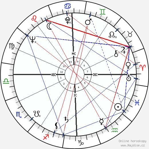 Heidi Abel wikipedie wiki 2018, 2019 horoskop