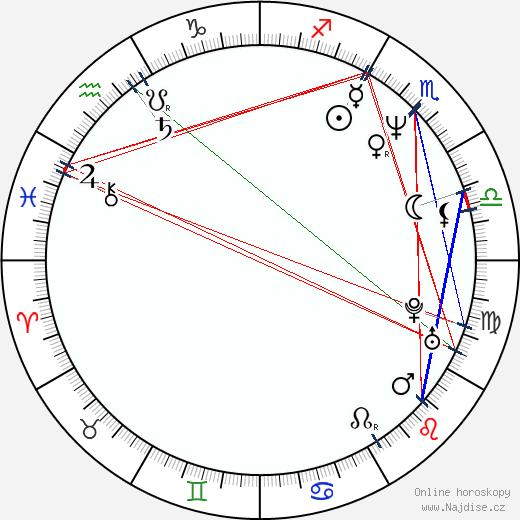 Heidi Janků wikipedie wiki 2019, 2020 horoskop