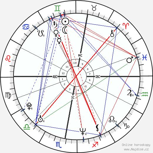 Heidi Klum wikipedie wiki 2019, 2020 horoskop