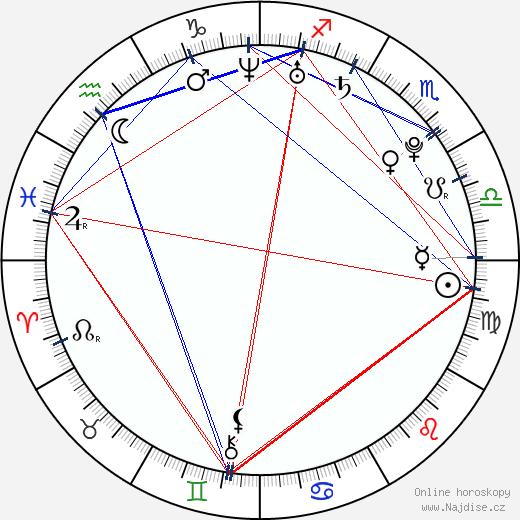 Heidi Montag wikipedie wiki 2017, 2018 horoskop