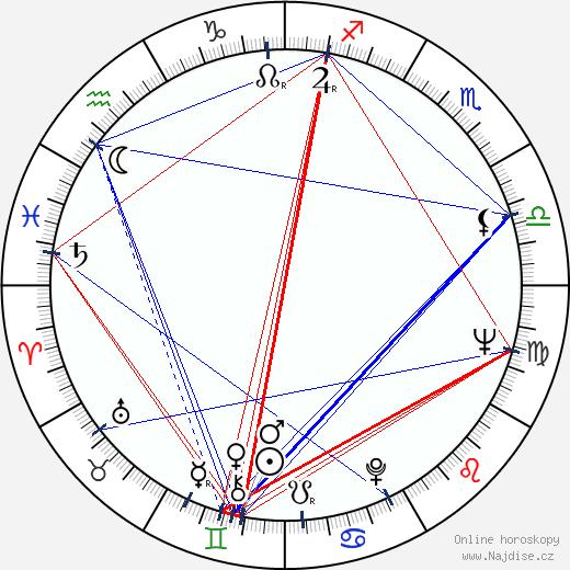 Heikki Aarva wikipedie wiki 2018, 2019 horoskop